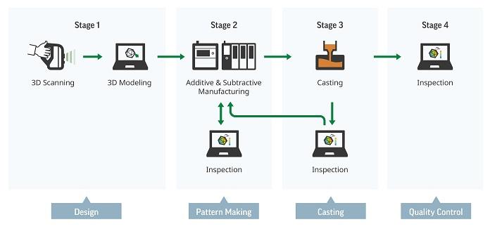 Fertigungstechnik und Industrie Arbeitsprozess