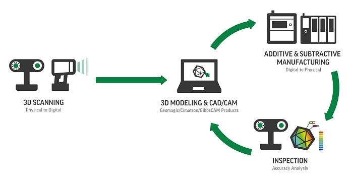 Fertigungstechnik und Industrie 3D-Scan-Prozess