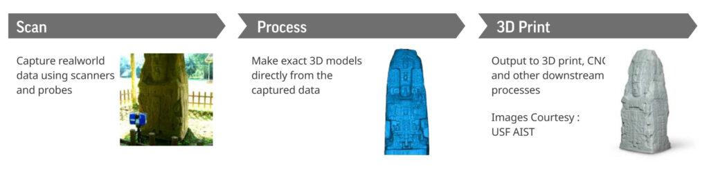 Geomagic Wrap Scan-Prozess