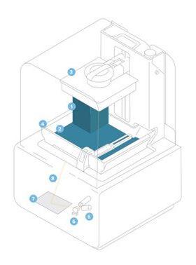 Formlabs 3D-Drucker Stereolithografie