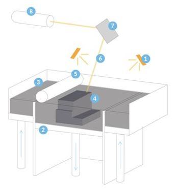 Formlabs 3D-Drucker SLS